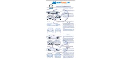 INFOGRAPHIC: HISTORY OF THE Mazda MX5