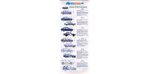 Infographic: History of the Ford Escort - MicksGarage.com