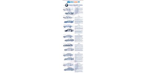 Infographic: History of The BMW 3 Series