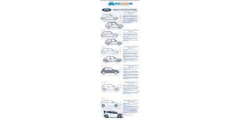 Infographic: History of the Ford Fiesta